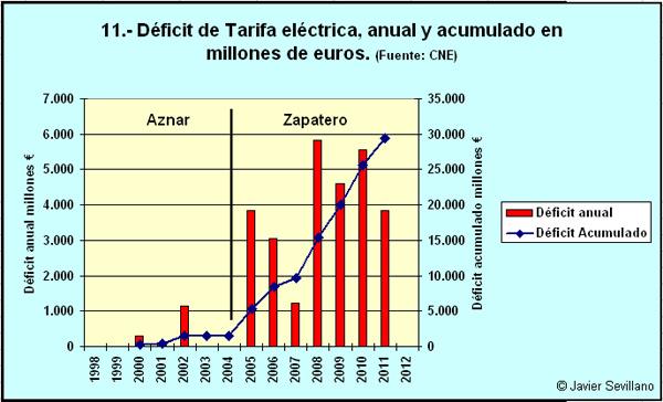 11_deficit_tarifa