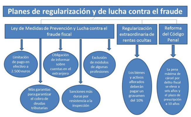 http://www.minhap.gob.es/es-ES/Paginas/Luchacontraelfraude.aspx