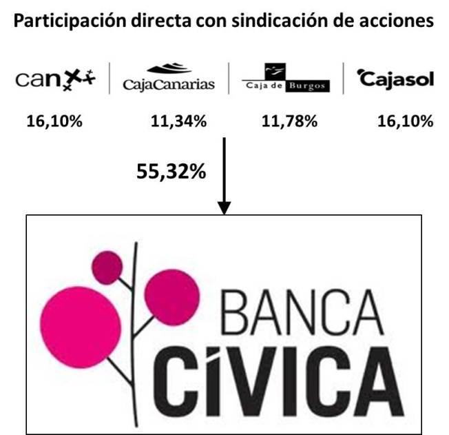 IMAGEN 9 BANCA CIVICA